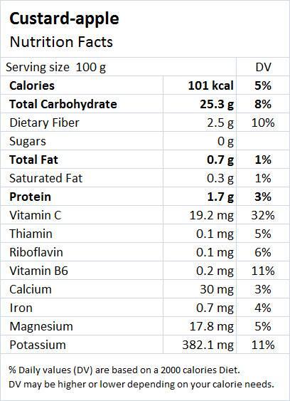 Custard Apple Nutrition Value - Drlogy