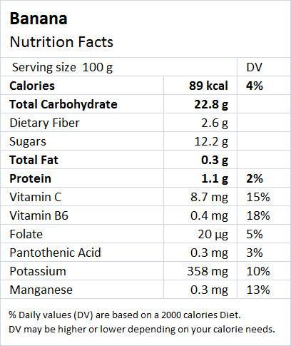 Banana Nutrition - Drlogy